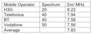 Average price of 3.4 GHz spectrum for each operator